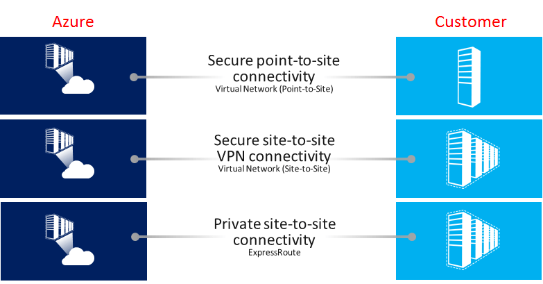 azure security