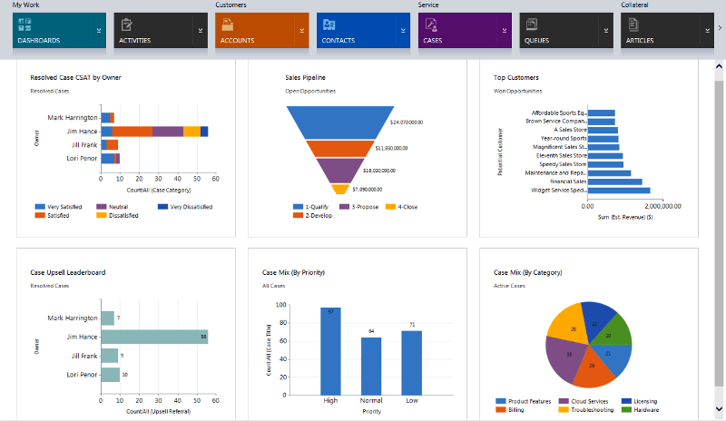 dynamics 365 crm dashboard