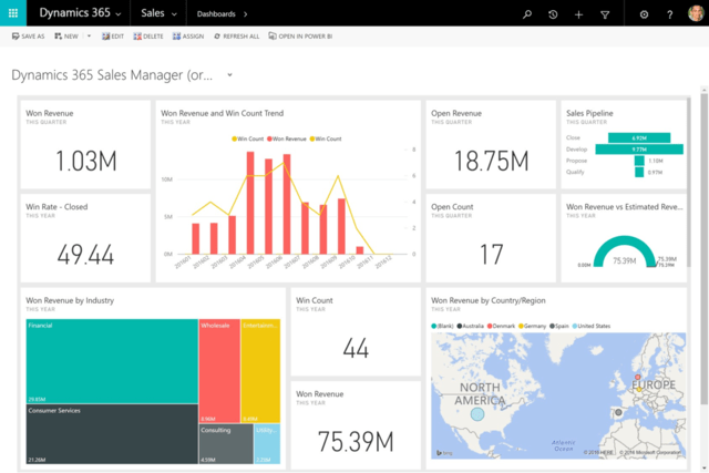 dynamics 365 sales performance